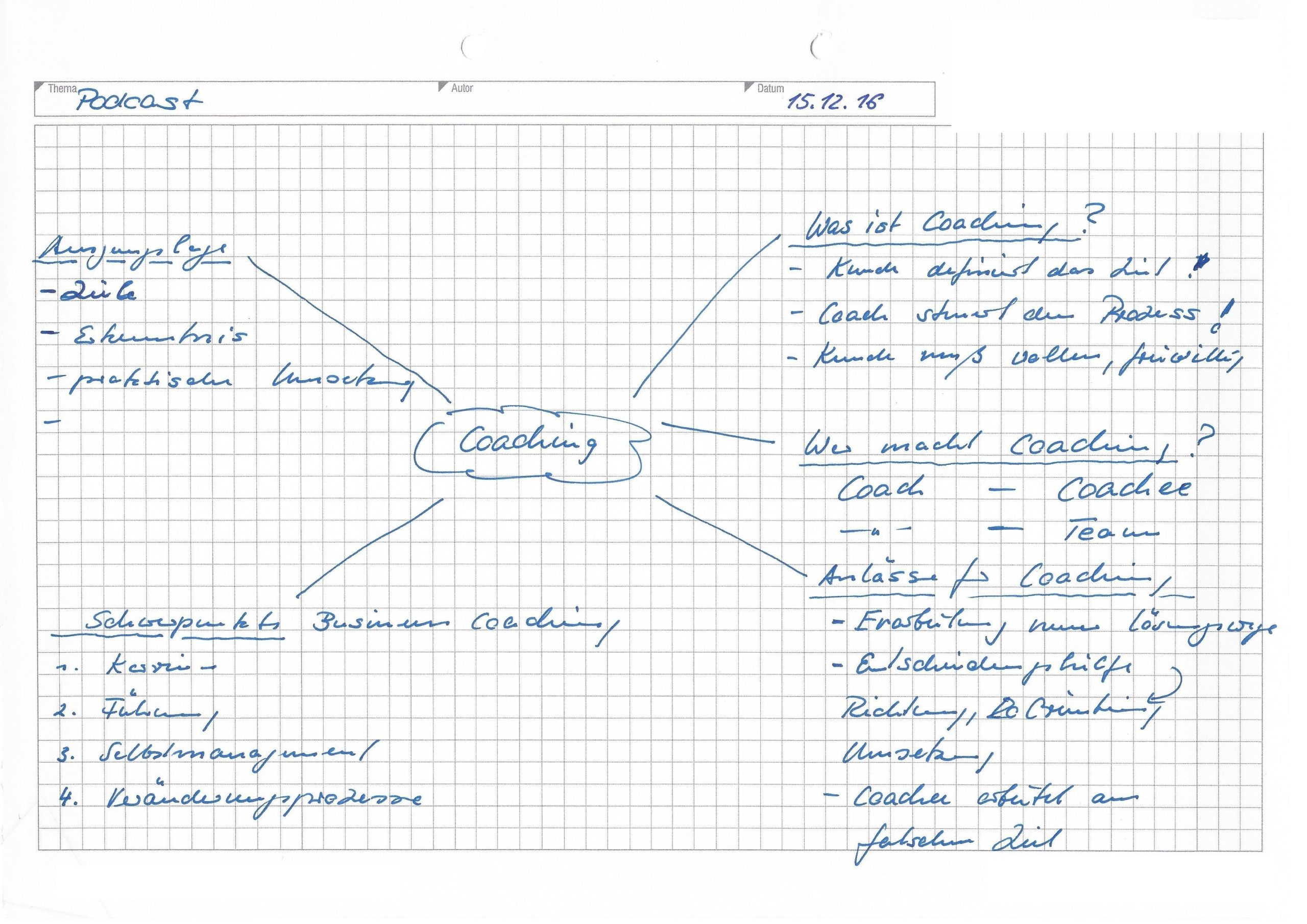 Mind Maps als Werkzeug für Mitschriften