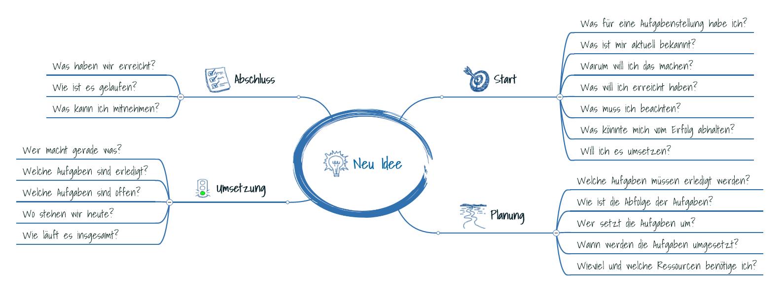 4 Phasen eines Projektes